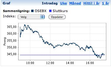 OSLBørs.png