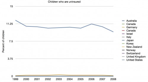 Children Uninsured Time 500x276