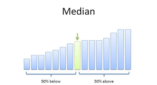 Median 11