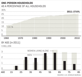 One person household charts