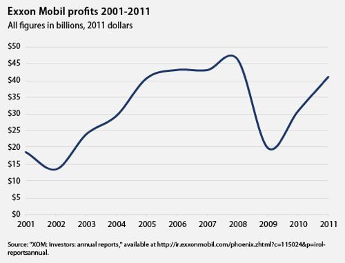 Exxonmobil profits chart1 jpg