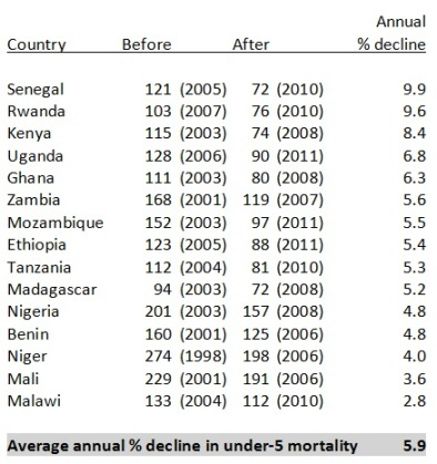 Child mortality decline figure2