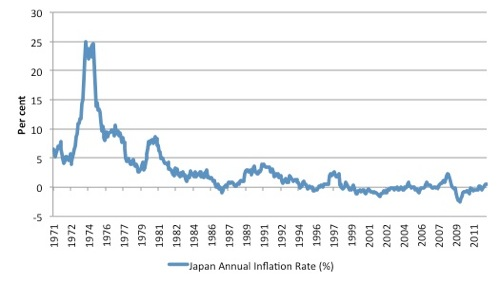 Japan Annual Inflation Rate 1971 2011