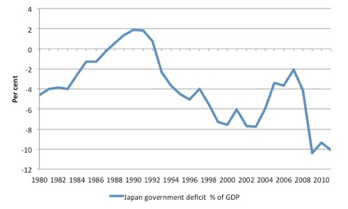 Japan BD PC GDP 1980 2011